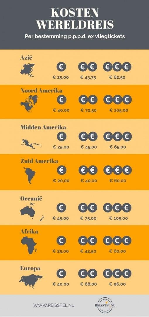 Reisstel.nl   Wat kost een wereldreis?